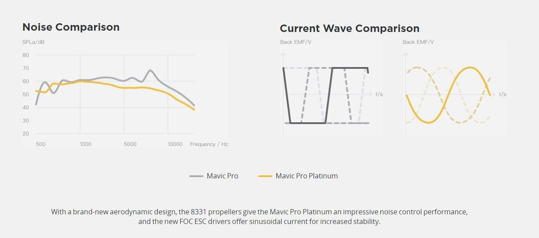Mavic Pro Platinum noise specs