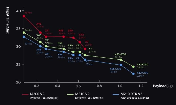 graph showing m200 flight tiems with payloads